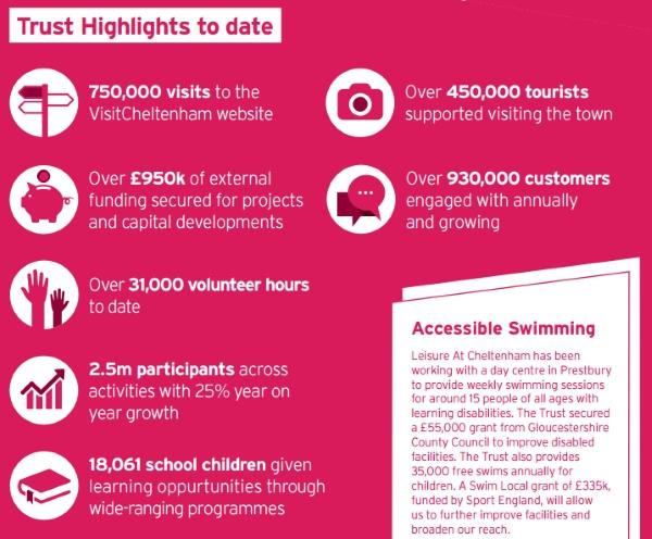 Highlights Cheltenham Trust