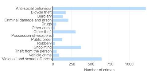 crime in cheltenham
