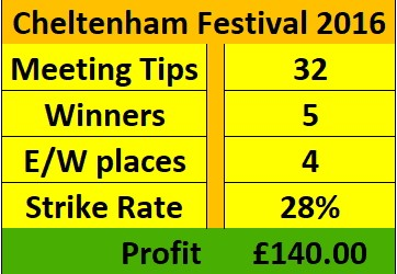 Headlines  This was a quite amazing week for us and one we won't claim in any way to be normal... but our members were happy to take it! We backed the Gold Cup winner Coneygree antepost at 33/1 and went back in on the day at 10/1. Cole Harden in the Stayers was a similar story... 33/1 antepost and 18/1 on the day. We also had that warrior Wicklow Brave (who is very sadly no longer with us)  who turned a competitive-looking  County Hurdle into a procession at 33/1.  Cheltenham Festival - 2016