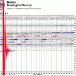 Earthquake across Gloucestershire - Saturday 17th February 2018