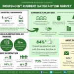 NEWS: Results are in for independent resident satisfaction survey
